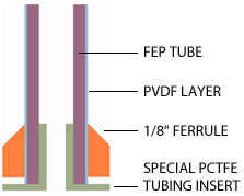impermeable polymeric tubing